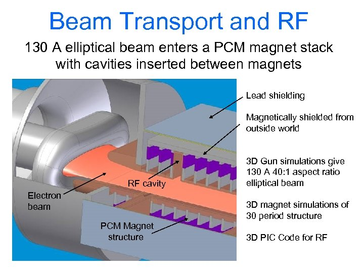 Beam Transport and RF 130 A elliptical beam enters a PCM magnet stack with