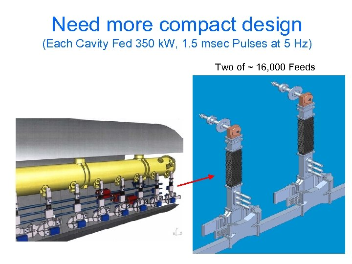 Need more compact design (Each Cavity Fed 350 k. W, 1. 5 msec Pulses