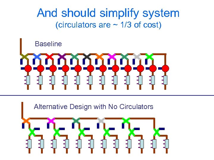 And should simplify system (circulators are ~ 1/3 of cost) Baseline Alternative Design with