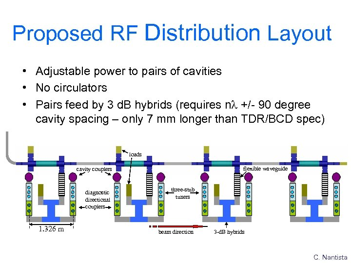 Proposed RF Distribution Layout • Adjustable power to pairs of cavities • No circulators