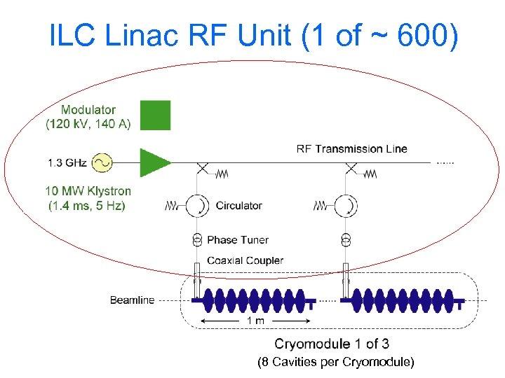 ILC Linac RF Unit (1 of ~ 600) (8 Cavities per Cryomodule)