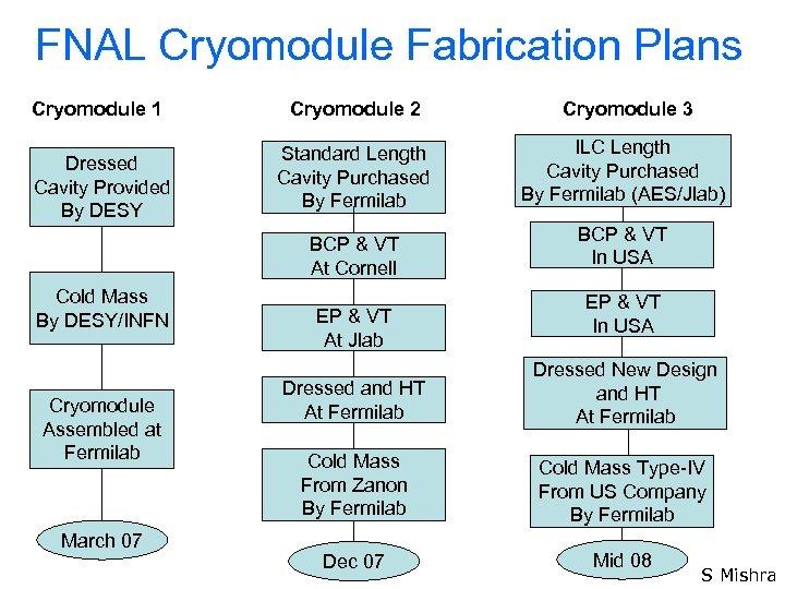 FNAL Cryomodule Fabrication Plans Cryomodule 1 Cryomodule 2 Cryomodule 3 Dressed Cavity Provided By