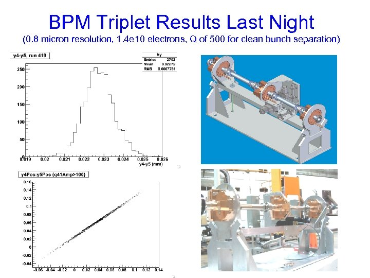 BPM Triplet Results Last Night (0. 8 micron resolution, 1. 4 e 10 electrons,