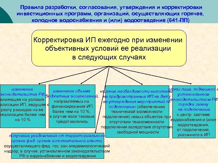 Правила разработки, согласования, утверждения и корректировки инвестиционных программ, организаций, осуществляющих горячее, холодное водоснабжения и