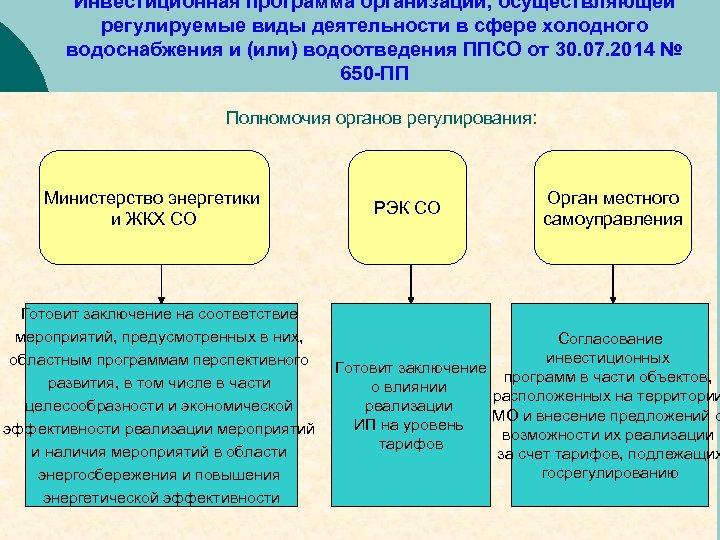 Инвестиционная программа организации, осуществляющей регулируемые виды деятельности в сфере холодного водоснабжения и (или) водоотведения
