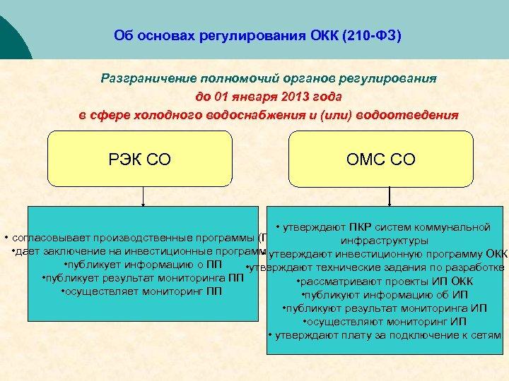 Об основах регулирования ОКК (210 -ФЗ) Разграничение полномочий органов регулирования до 01 января 2013