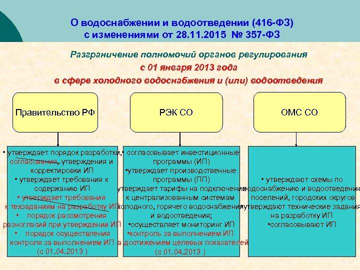 О водоснабжении и водоотведении (416 -ФЗ) с изменениями от 28. 11. 2015 № 357