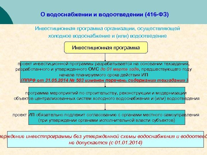 О водоснабжении и водоотведении (416 -ФЗ) Инвестиционная программа организации, осуществляющей холодное водоснабжение и (или)