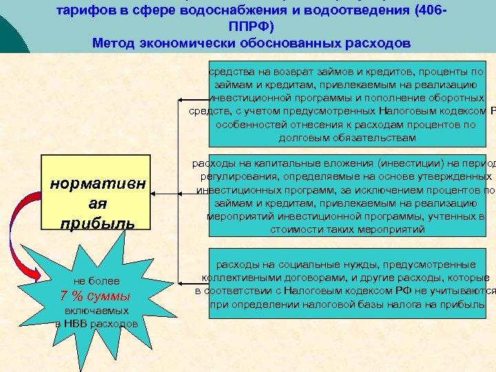 тарифов в сфере водоснабжения и водоотведения (406 ППРФ) Метод экономически обоснованных расходов средства на