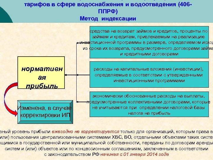 тарифов в сфере водоснабжения и водоотведения (406 ППРФ) Метод индексации средства на возврат займов