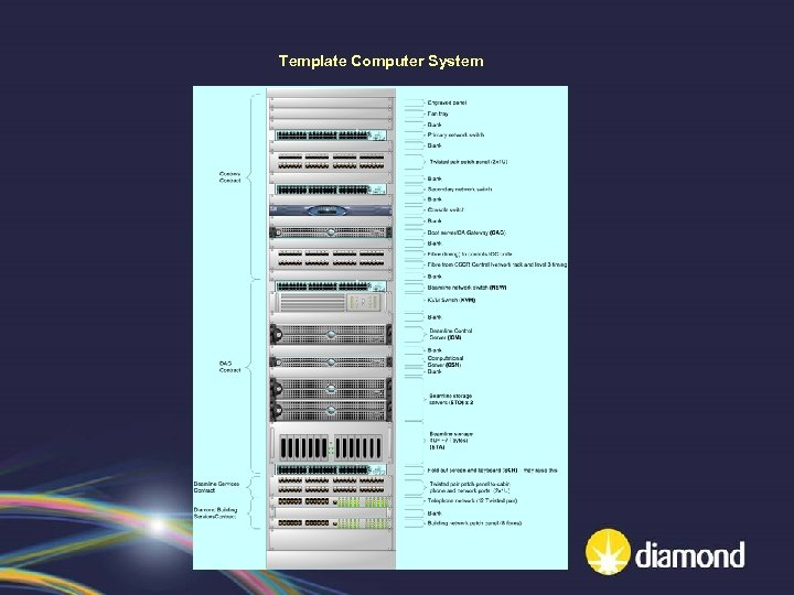 Template Computer System