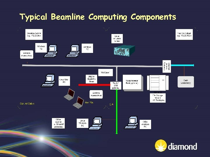 Typical Beamline Computing Components