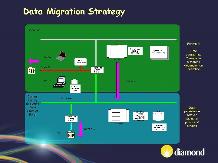 Data Migration Strategy