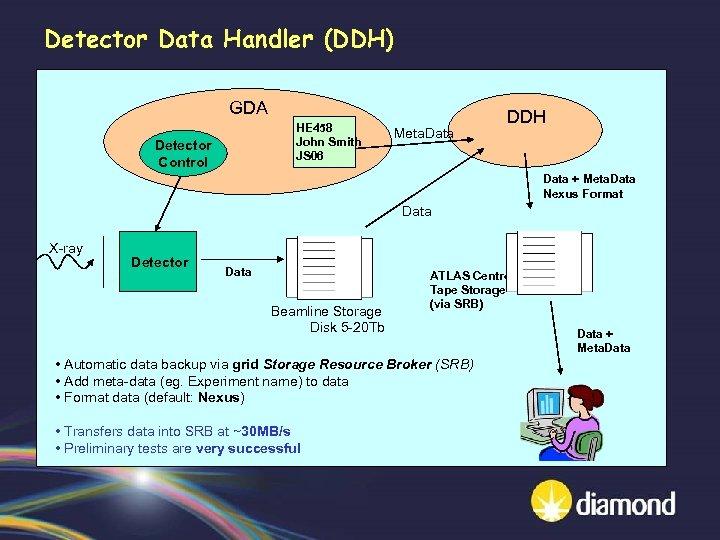 Detector Data Handler (DDH) GDA HE 458 John Smith JS 06 Detector Control Meta.