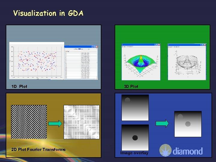 Visualization in GDA 1 D Plot 2 D Plot Fourier Transforms 3 D Plot