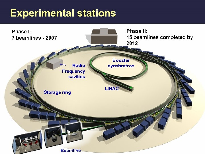 Experimental stations Phase II: 15 beamlines completed by 2012 Phase I: 7 beamlines -