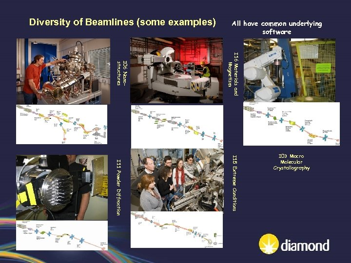 Diversity of Beamlines (some examples) All have common underlying software I 16 Materials and