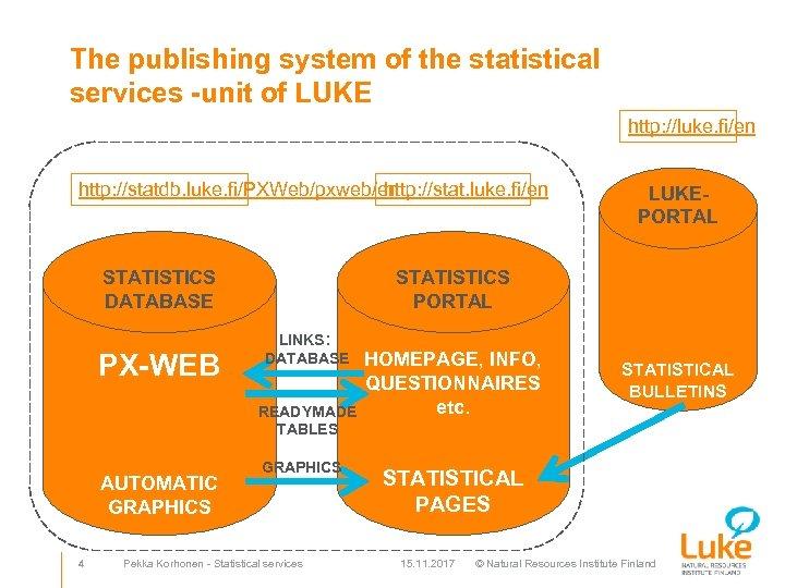 The publishing system of the statistical services -unit of LUKE http: //luke. fi/en http: