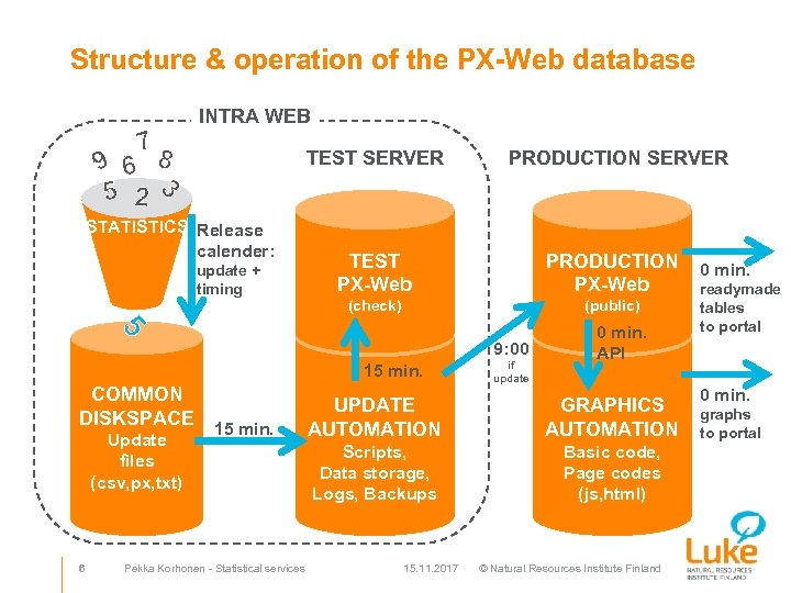 Structure & operation of the PX-Web database INTRA WEB 7 9 6 8 5
