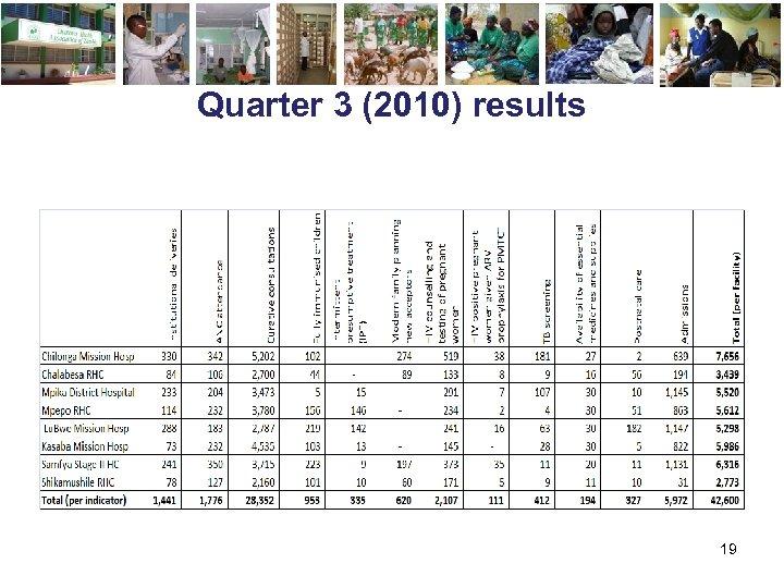 Quarter 3 (2010) results 19