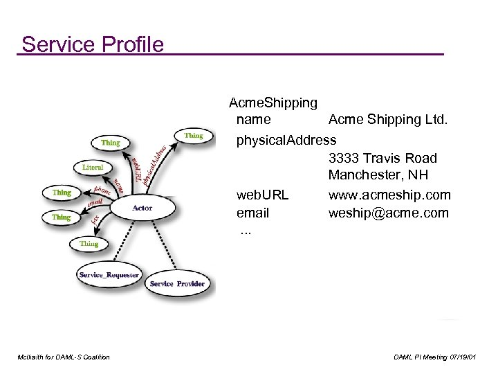 Service Profile Acme. Shipping name Acme Shipping Ltd. physical. Address 3333 Travis Road Manchester,
