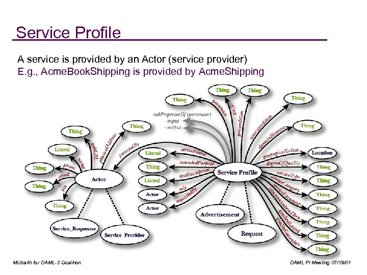 Service Profile A service is provided by an Actor (service provider) E. g. ,
