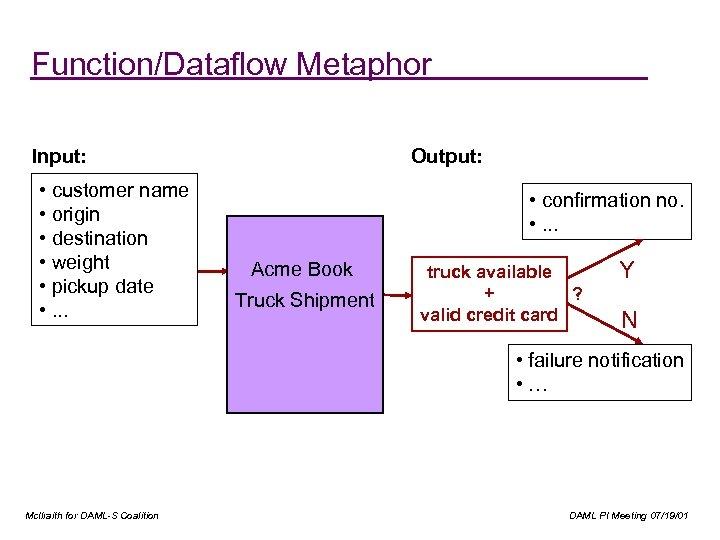 Function/Dataflow Metaphor Input: • customer name • origin • destination • weight • pickup