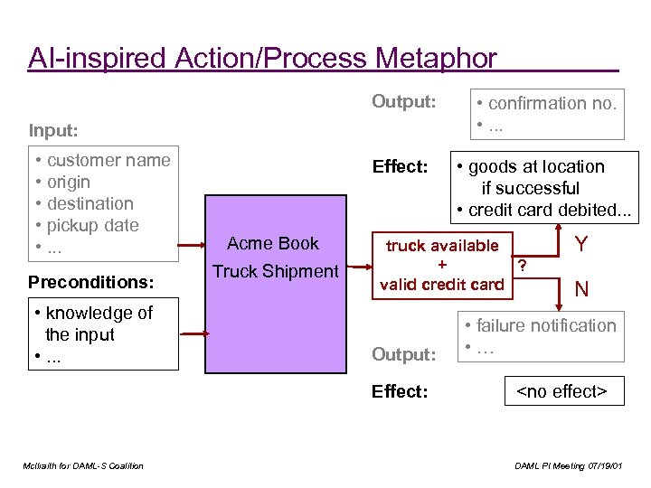 AI-inspired Action/Process Metaphor Output: • confirmation no. • . . . Effect: • goods