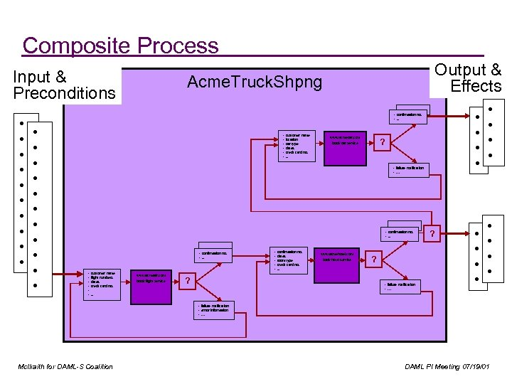 Composite Process Input & Preconditions • • • Output & Effects Acme. Truck. Shpng