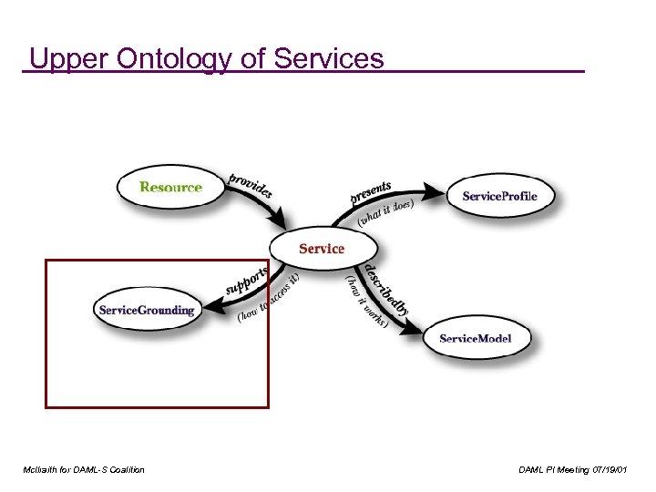 Upper Ontology of Services Mc. Ilraith for DAML-S Coalition DAML PI Meeting 07/19/01