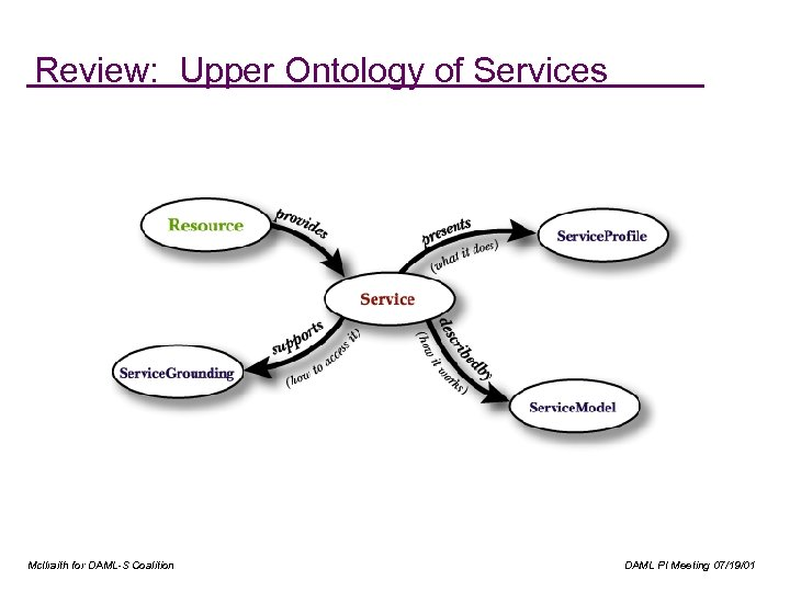 Review: Upper Ontology of Services Mc. Ilraith for DAML-S Coalition DAML PI Meeting 07/19/01