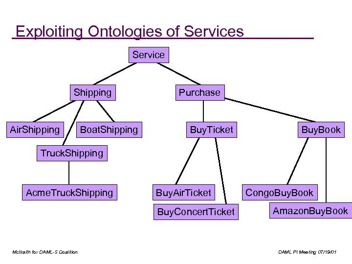 Exploiting Ontologies of Services Service Shipping Air. Shipping Boat. Shipping Purchase Buy. Ticket Buy.