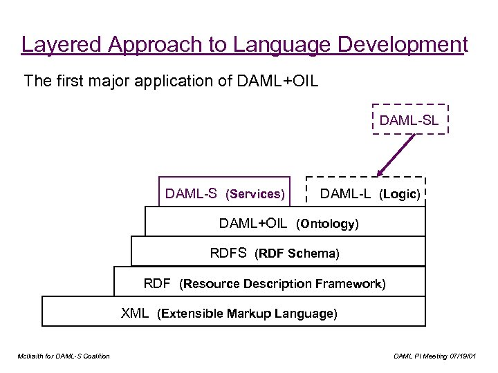 Layered Approach to Language Development The first major application of DAML+OIL DAML-S (Services) DAML-L