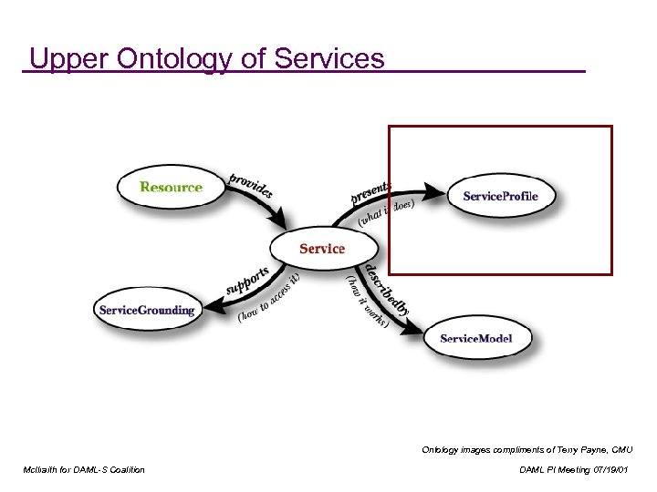 Upper Ontology of Services Ontology images compliments of Terry Payne, CMU Mc. Ilraith for