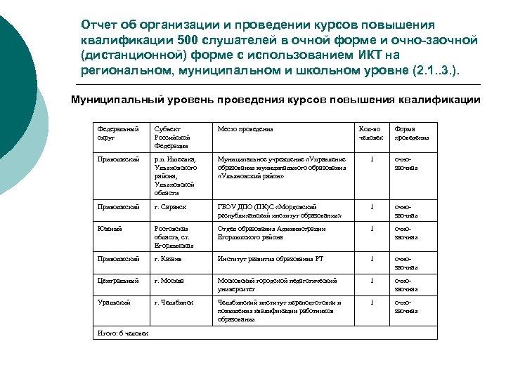 Отчет об организации и проведении курсов повышения квалификации 500 слушателей в очной форме и