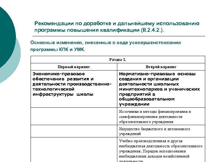 Рекомендации по доработке и дальнейшему использованию программы повышения квалификации (II. 2. 4. 2. ).