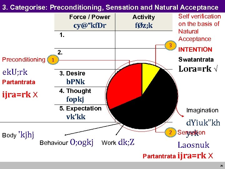 "3. Categorise: Preconditioning, Sensation and Natural Acceptance Force / Power Activity cy@""kf. Dr fØz;"