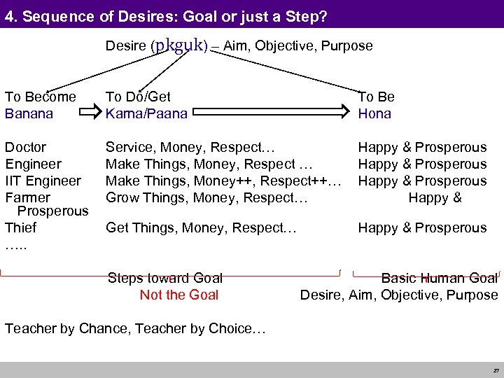 4. Sequence of Desires: Goal or just a Step? Desire (pkguk) – Aim, Objective,