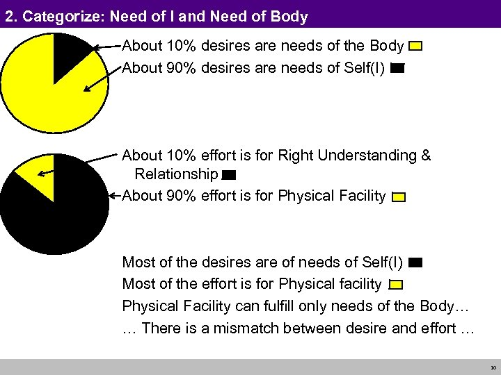 2. Categorize: Need of I and Need of Body About 10% desires are needs