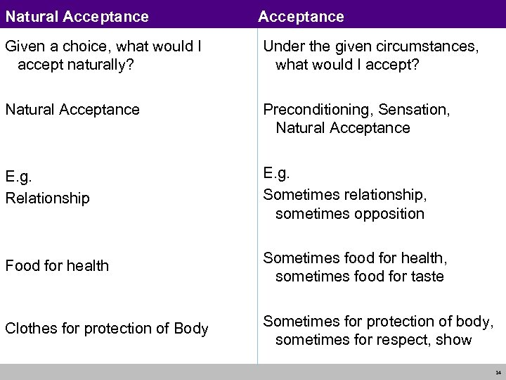 Natural Acceptance Given a choice, what would I accept naturally? Under the given circumstances,