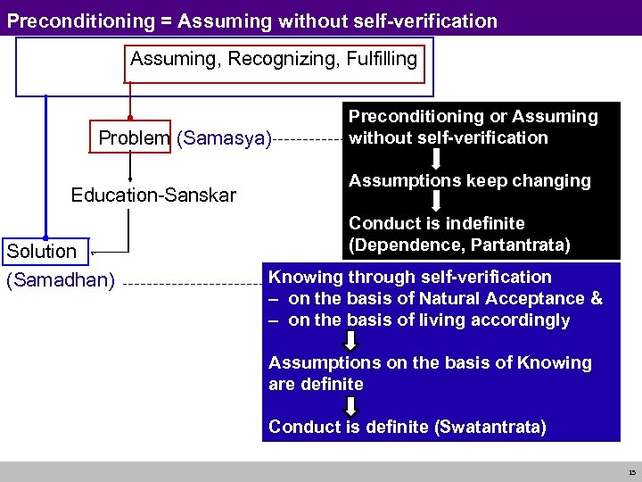 Preconditioning = Assuming without self-verification Knowing, Assuming, Recognizing, Fulfilling Problem (Samasya) Education-Sanskar Solution (Samadhan)