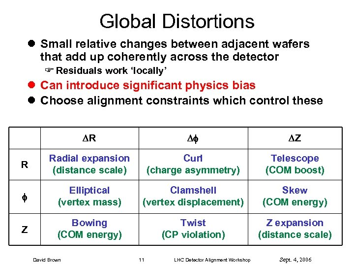 Global Distortions l Small relative changes between adjacent wafers that add up coherently across