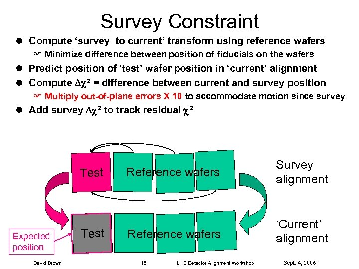 Survey Constraint l Compute 'survey to current' transform using reference wafers F Minimize difference