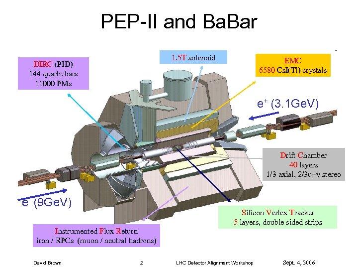 PEP-II and Ba. Bar 1. 5 T solenoid DIRC (PID) 144 quartz bars 11000