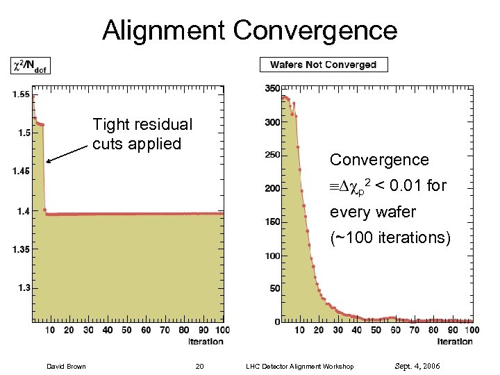 Alignment Convergence Tight residual cuts applied Convergence p 2 < 0. 01 for every