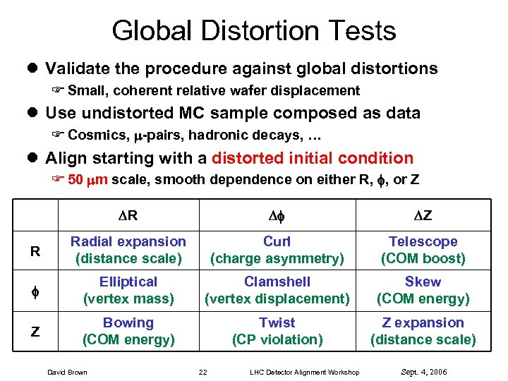 Global Distortion Tests l Validate the procedure against global distortions F Small, coherent relative