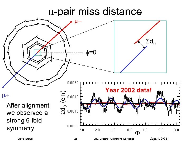 -pair miss distance d 0 =0 After alignment, we observed a strong 6