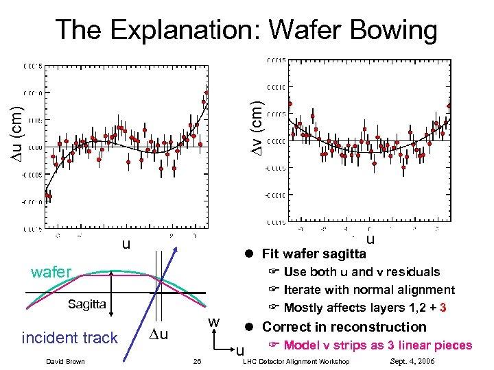 u (cm) v (cm) The Explanation: Wafer Bowing u u l Fit wafer