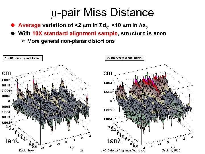 -pair Miss Distance l Average variation of <2 m in d 0, <10