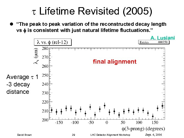 """Lifetime Revisited (2005) l """"The peak to peak variation of the reconstructed decay"""